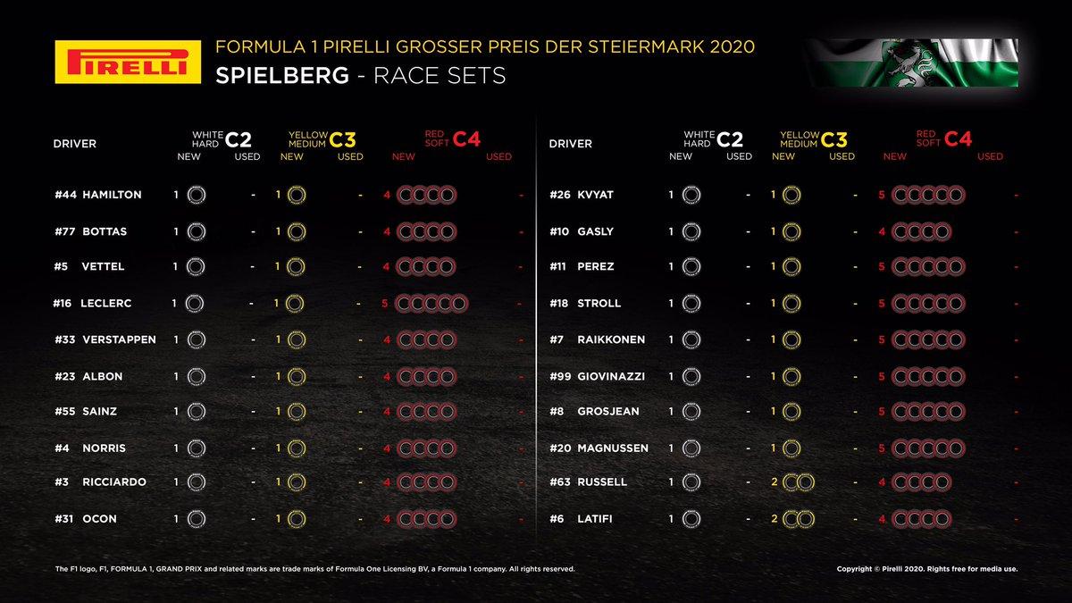 F1シュタイアーマルクGP 決勝:各ドライバーの持ちタイヤ数