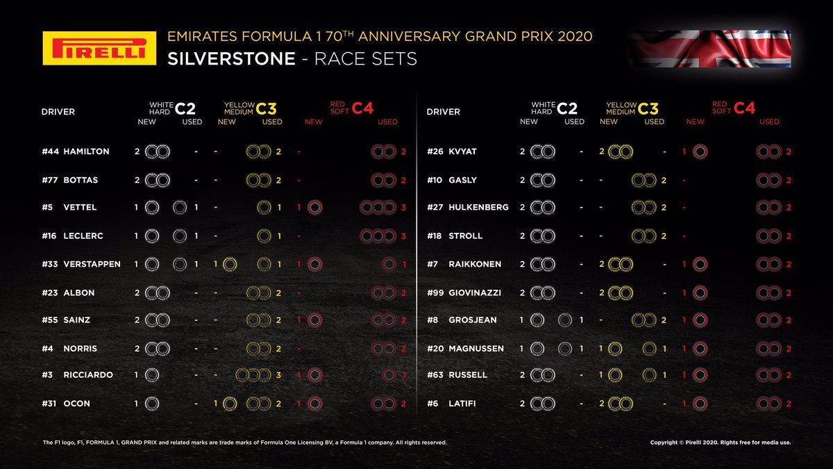 F1 70周年記念GP 決勝:各ドライバーの持ちタイヤ数