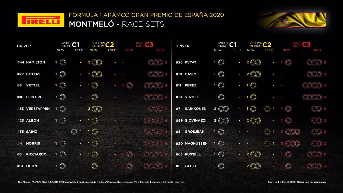 F1スペインGP 決勝:各ドライバーの持ちタイヤ数