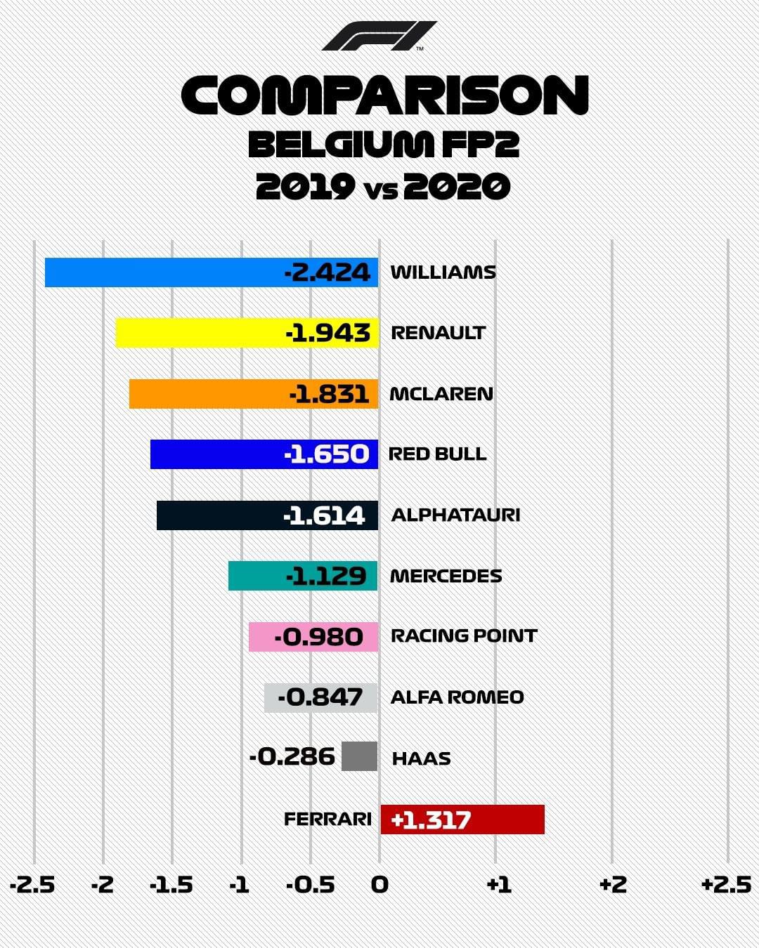 フェラーリ F1ベルギーGP FP2 前年比