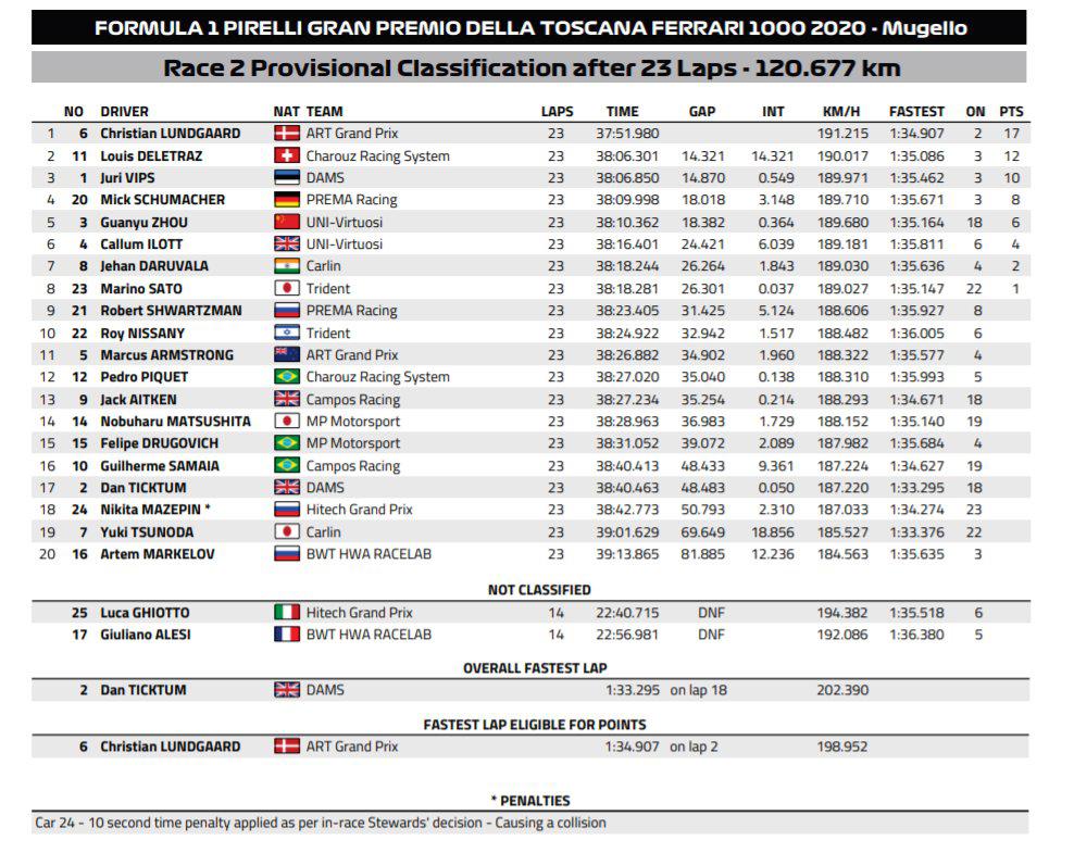 FIA-F2 イタリア大会 レース2 結果