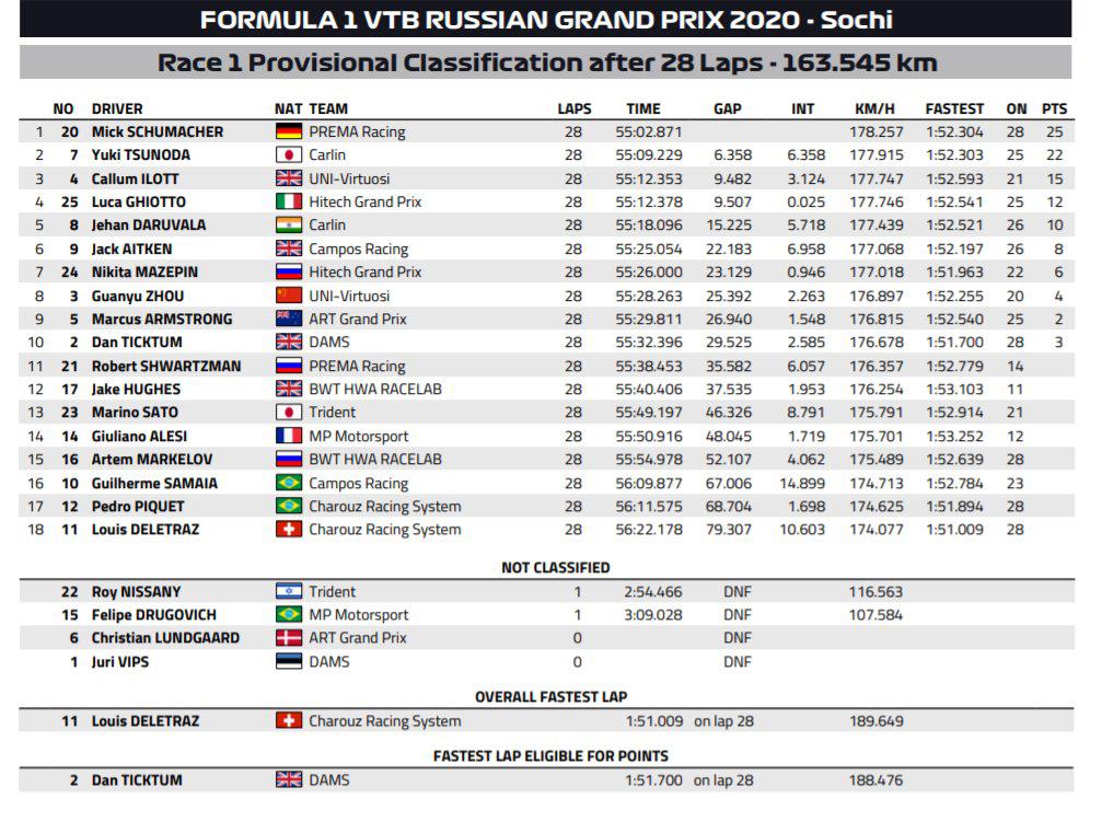 FIA-F2 ロシア大会 レース1 結果