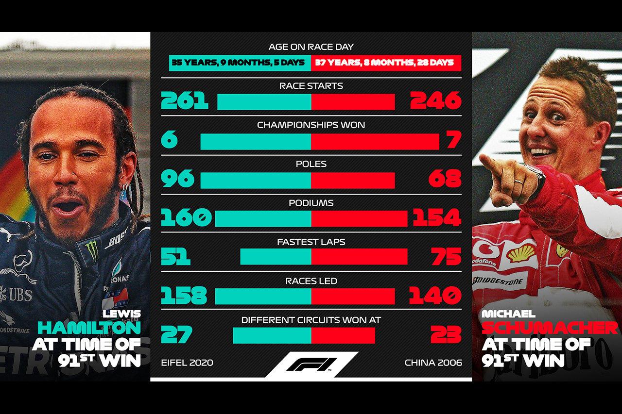 ミハエル・シューマッハとルイス・ハミルトン:F1通算91勝までの比較