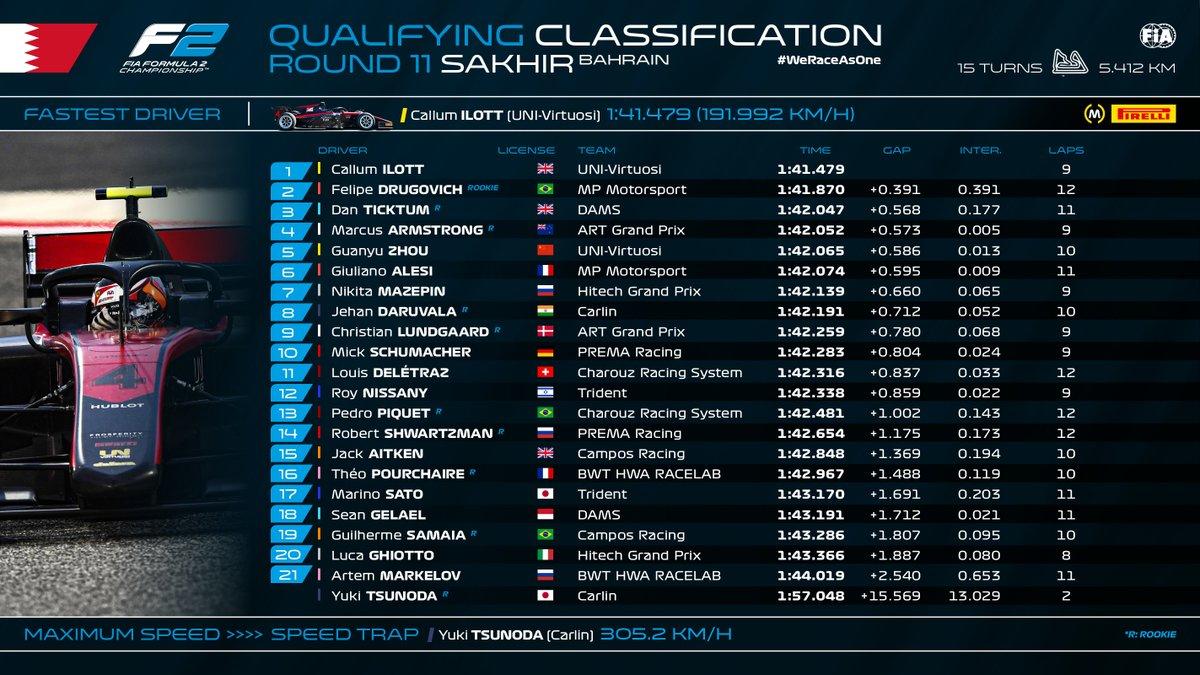 FIA-F2 第11戦 バーレーン 予選結果