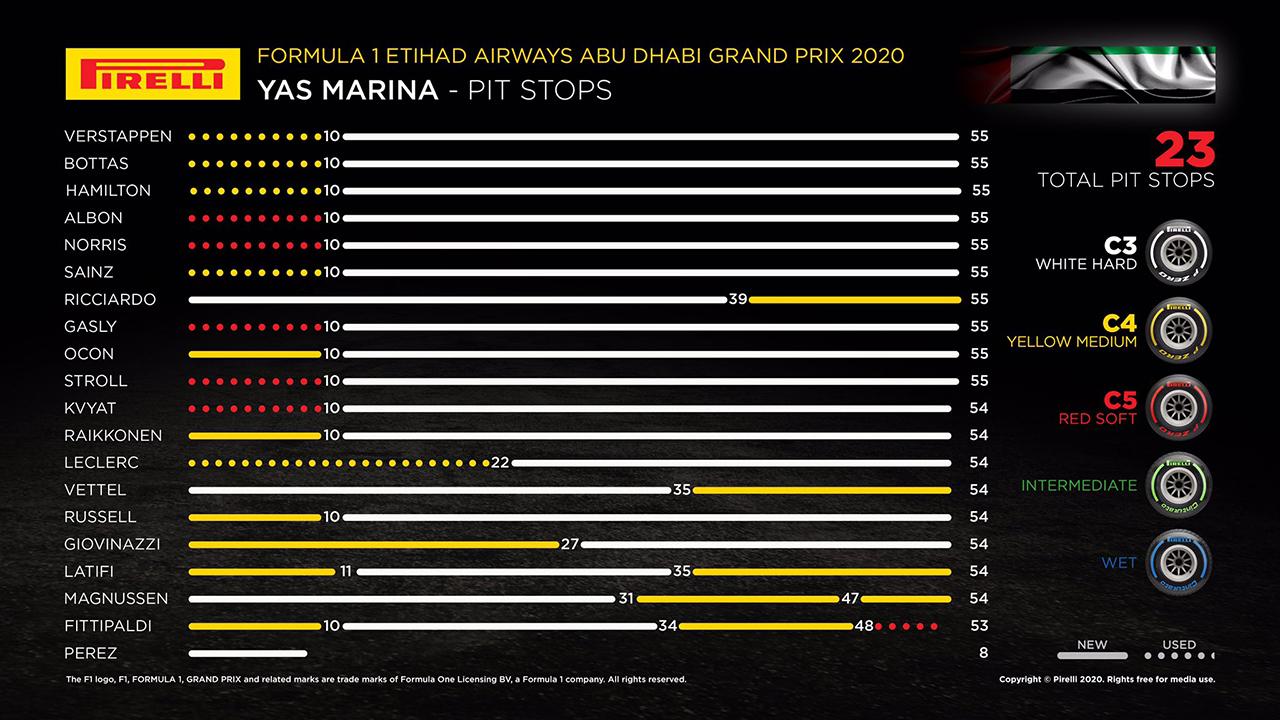 2020年 F1アブダビグランプリ