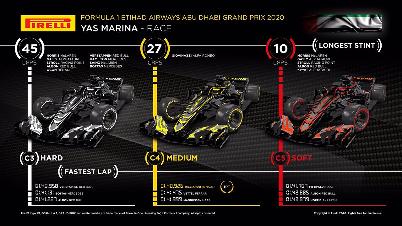 2020年 F1 アブダビGP