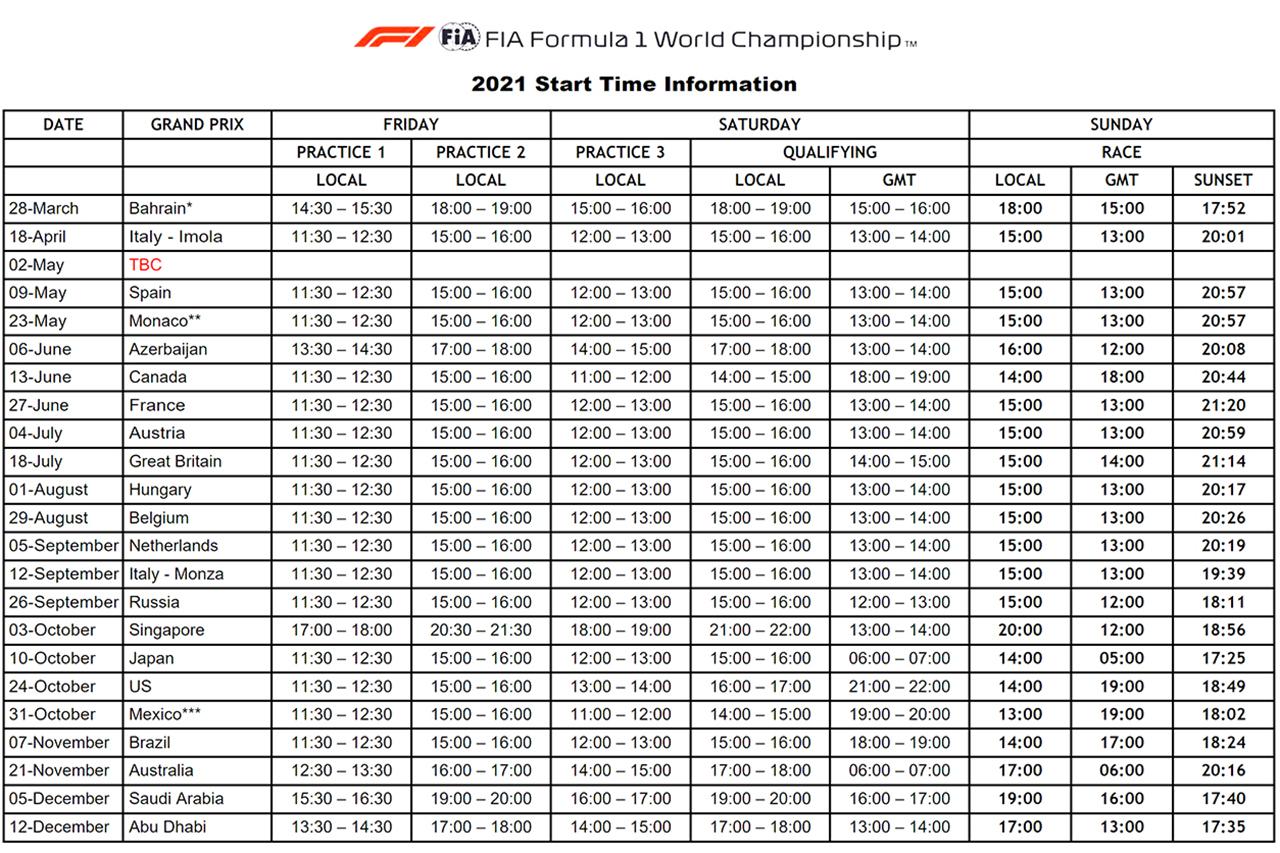 2021年のF1世界選手権