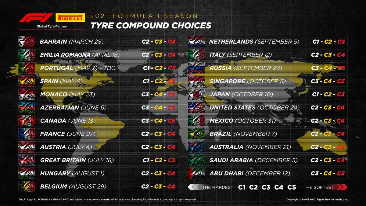 2021年のF1世界選手権 タイヤ選択