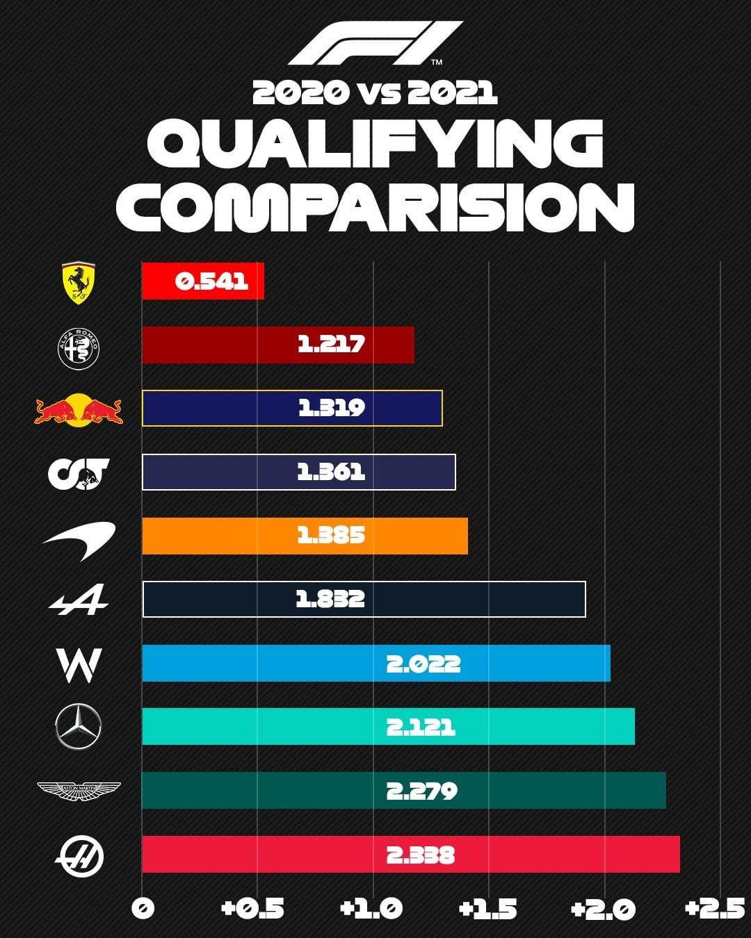 2021年 F1バーレーンGP 予選タイム 前年比