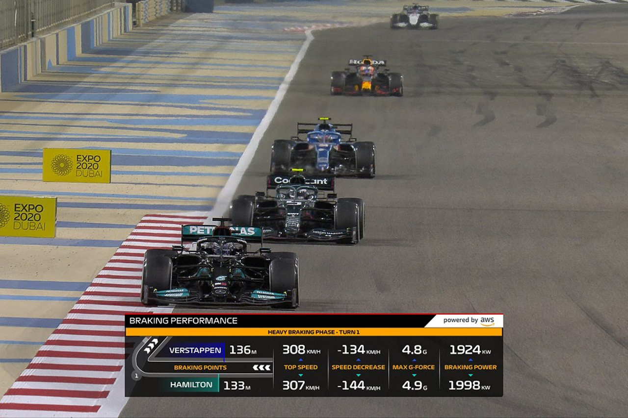 F1:2021年に6つの新たなインフォグラフィックを導入