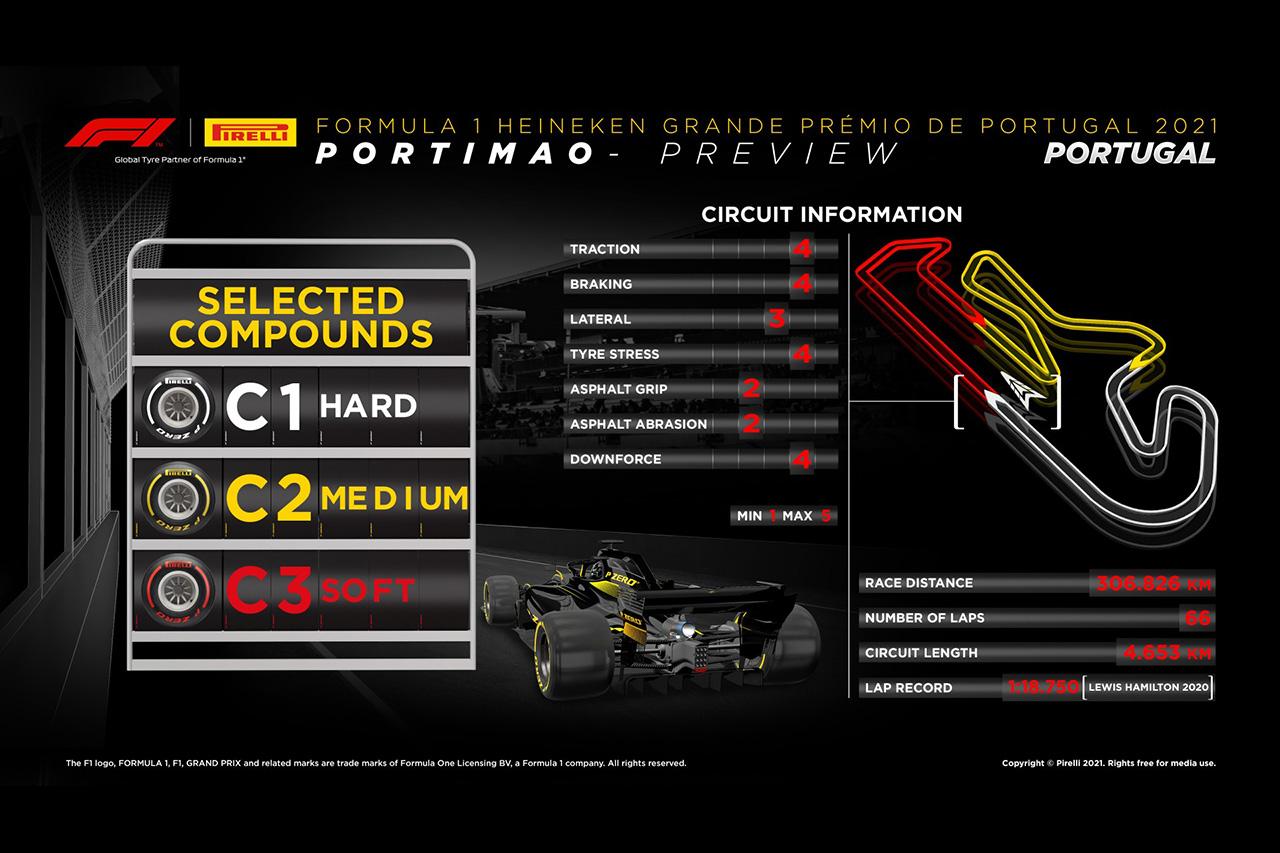 2021年 第3戦 F1ポルトガルGP:ピレリ タイヤコンパンド情報