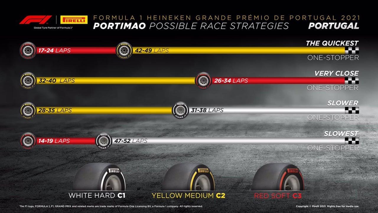 2021年 F1ポルトガルGP 決勝:タイヤ戦略予想