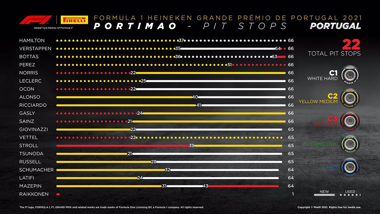 2021 F1 ポルトガルグランプリ