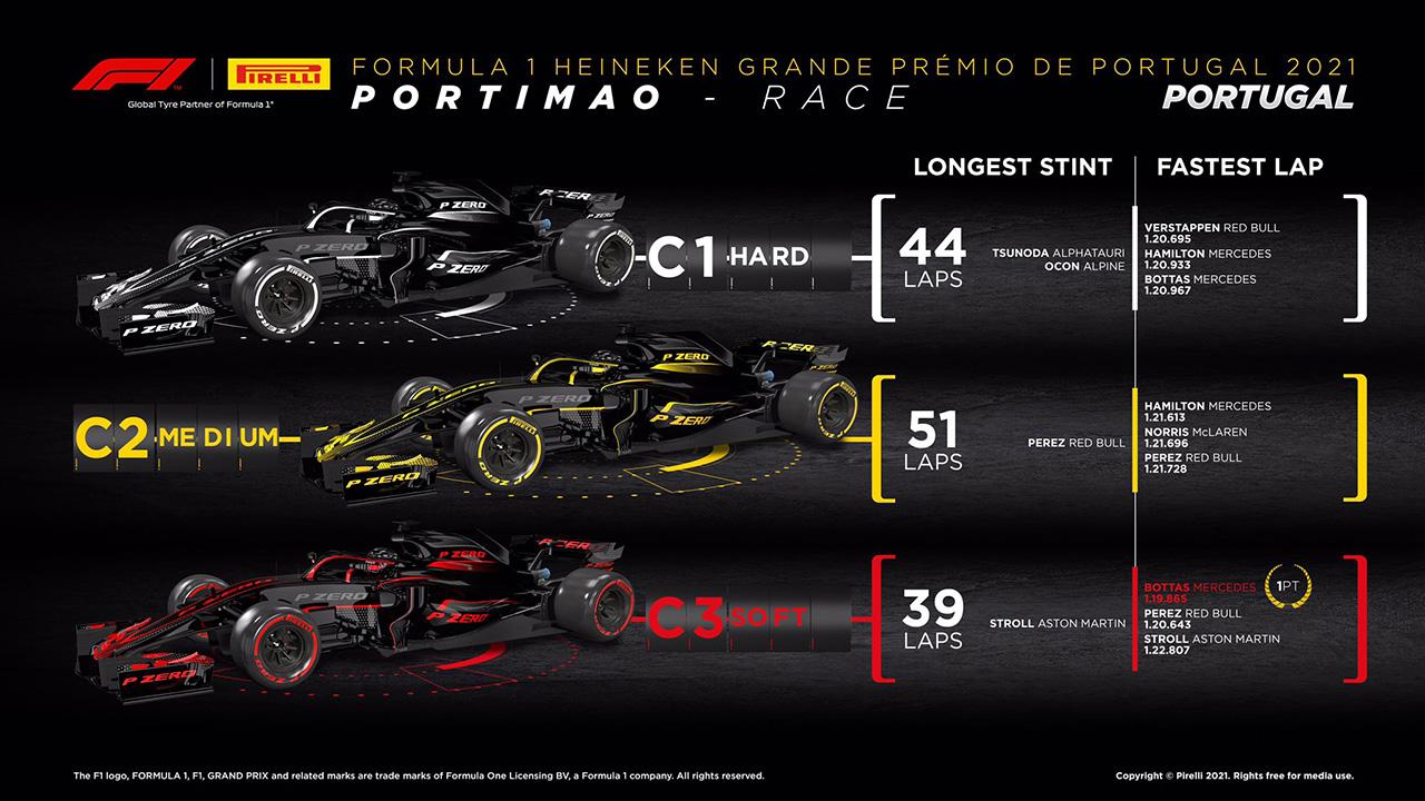 F1 ポルトガルグランプリ