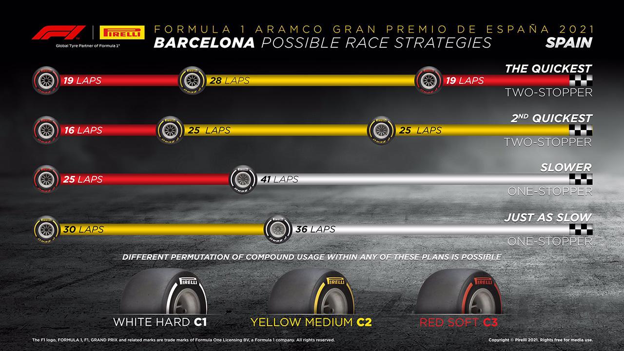 2021年 F1スペインGP 決勝:タイヤ戦略予想