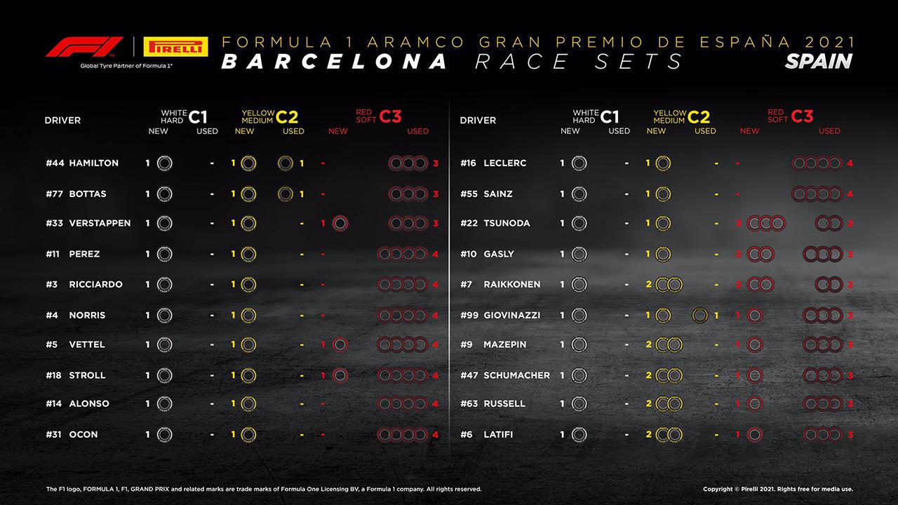 2021年 F1スペインGP 決勝:持ちタイヤ数