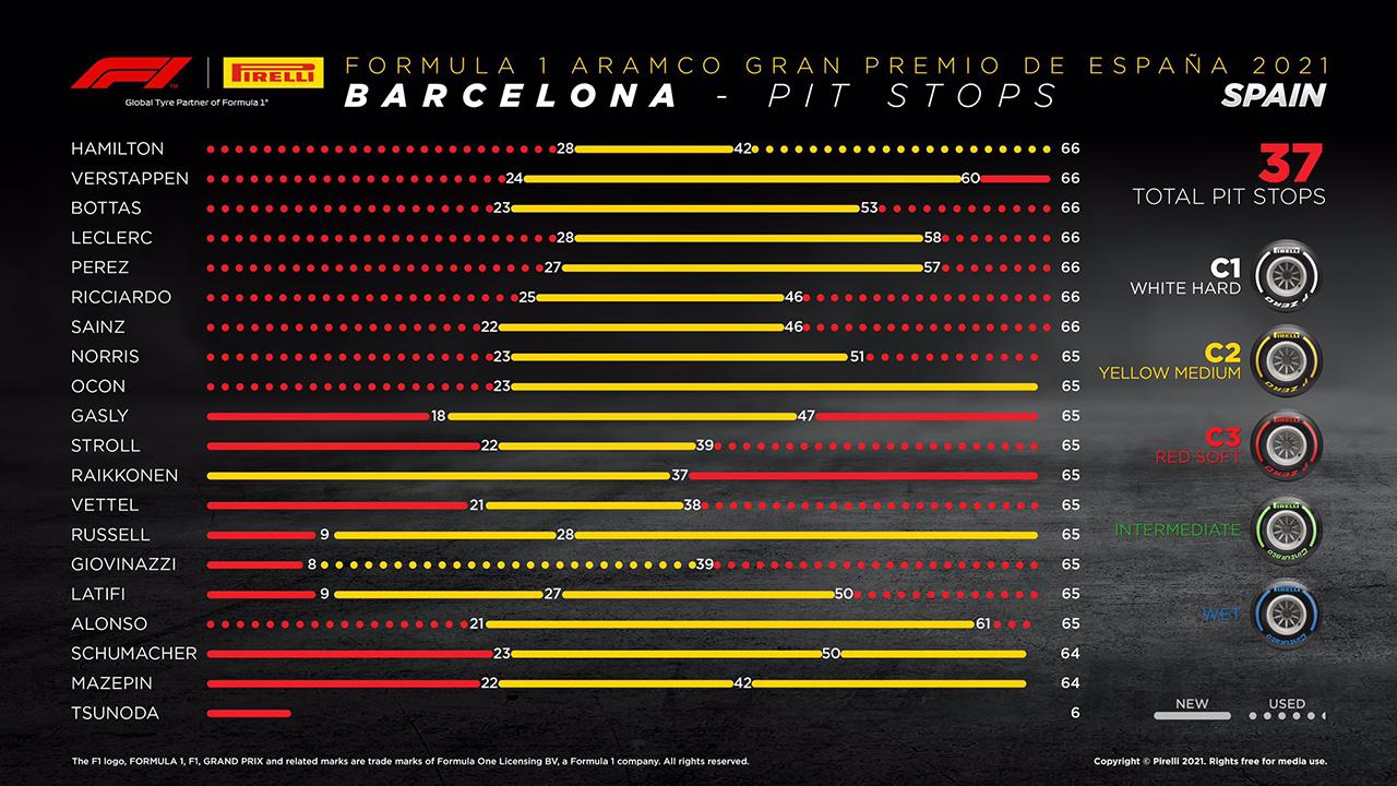 2021年 F1 スペイングランプリ