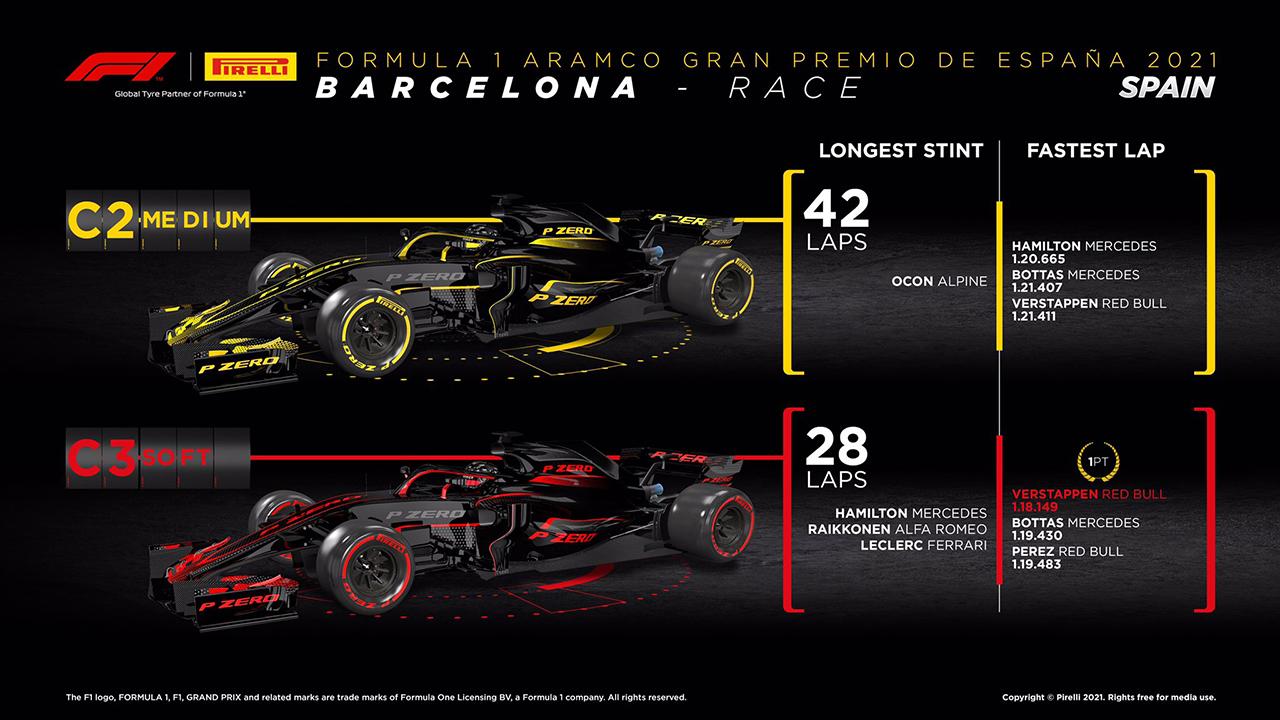 2021 F1 スペイングランプリ