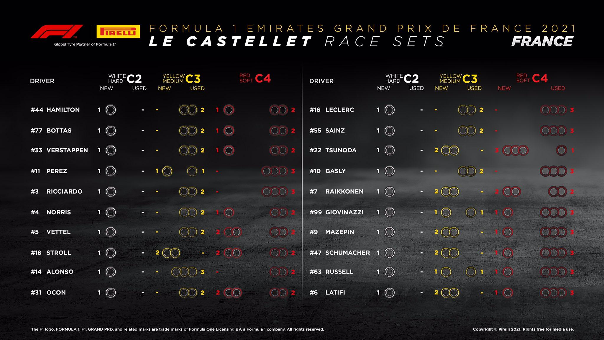2021年 F1フランスGP 決勝:持ちタイヤ数