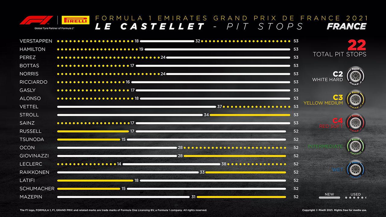 2021 F1 フランスグランプリ