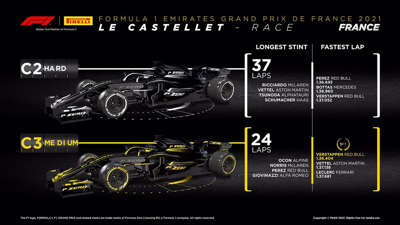 2021年 F1フランスグランプリ