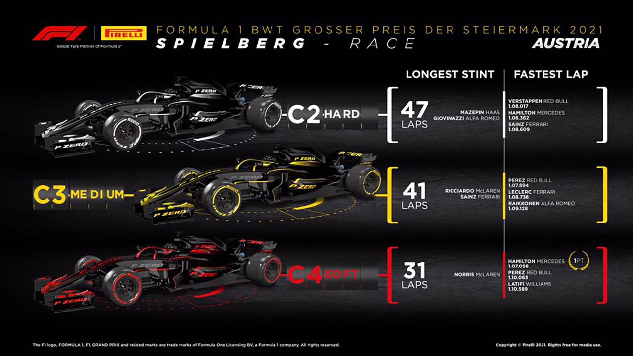 2021年 F1 シュタイアーマルクGP
