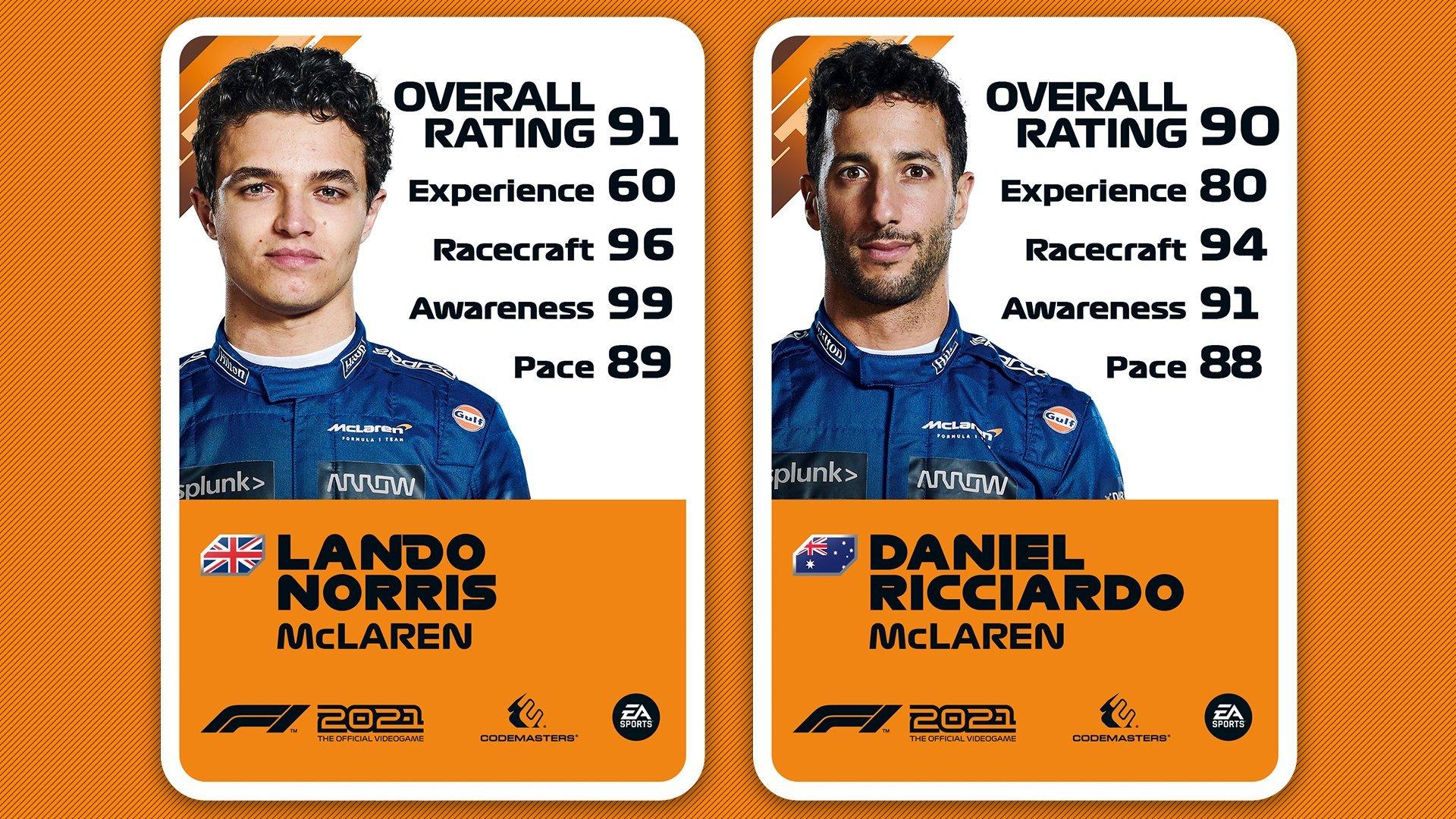 マクラーレン - F1 2021 ドライバーレーティング