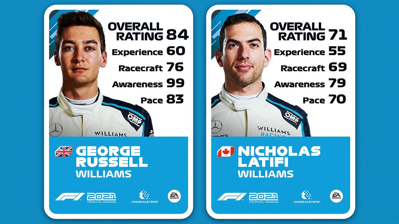 ウィリアムズ - F1 2021 ドライバーレーティング