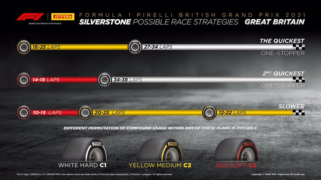 2021年 F1イギリスGP 決勝:タイヤ戦略予想
