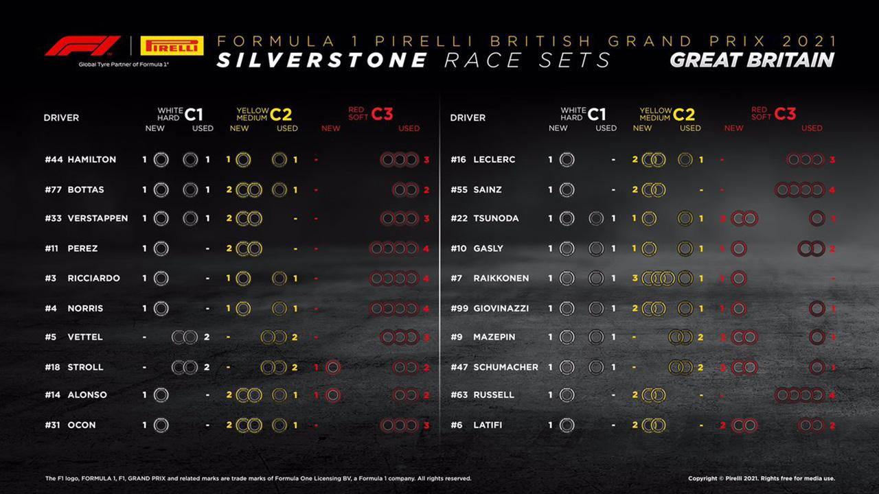 2021年 F1イギリスGP 決勝:持ちタイヤ数
