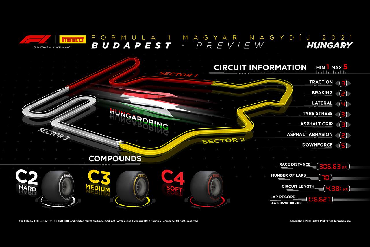 2021年 第11戦 F1ハンガリーGP:サーキット&タイヤコンパウンド情報