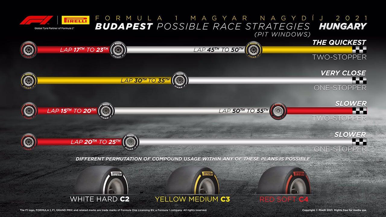 2021年 F1ハンガリーGP 決勝:タイヤ戦略予想