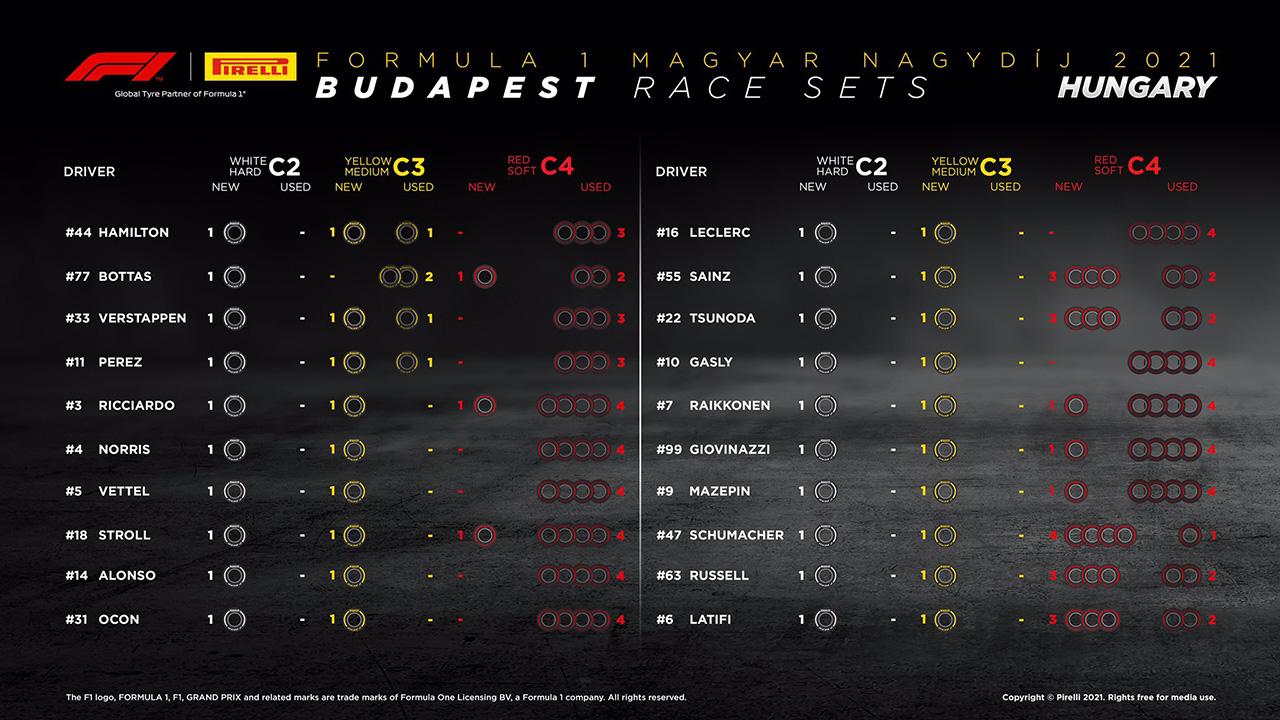2021年 F1ハンガリーGP 決勝:持ちタイヤ数