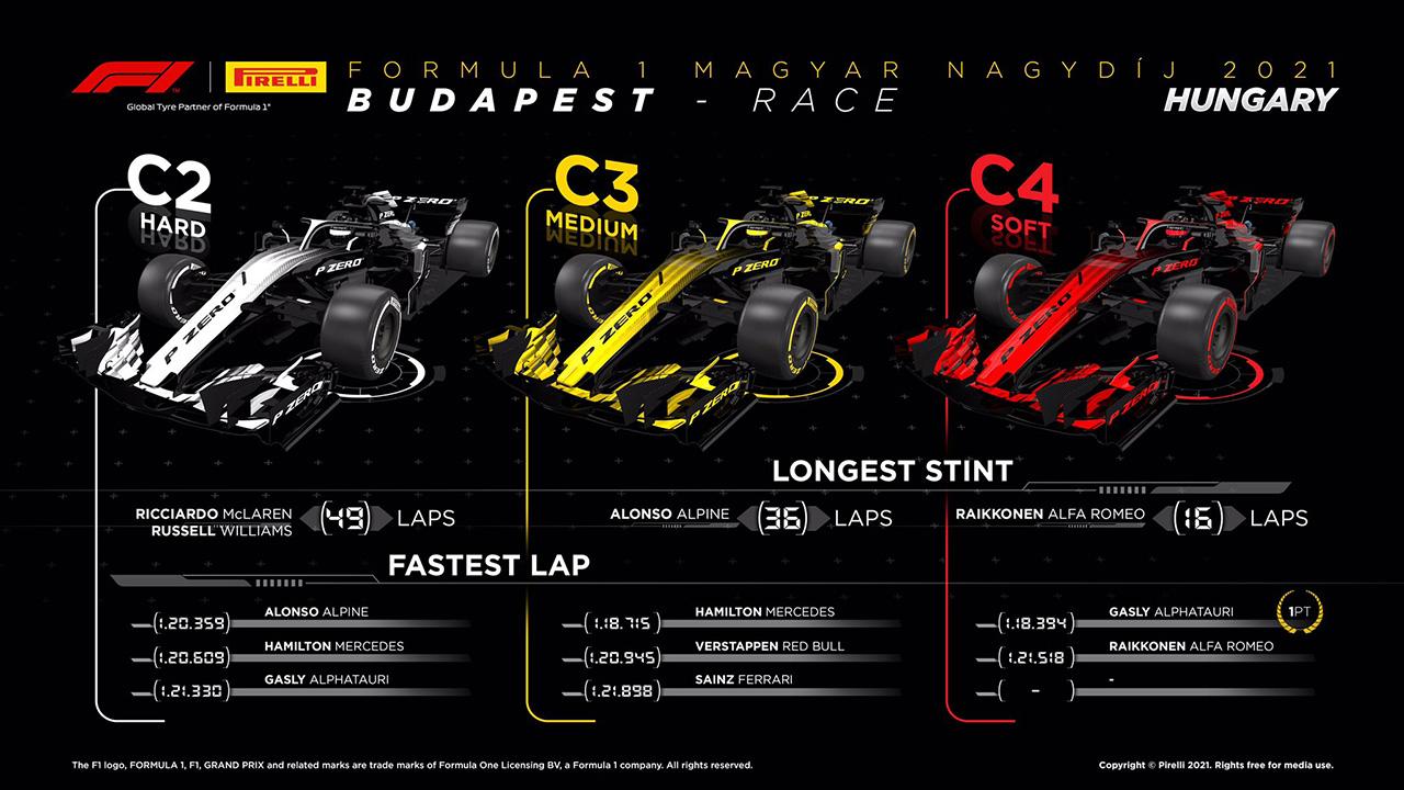2021 F1ハンガリーGP