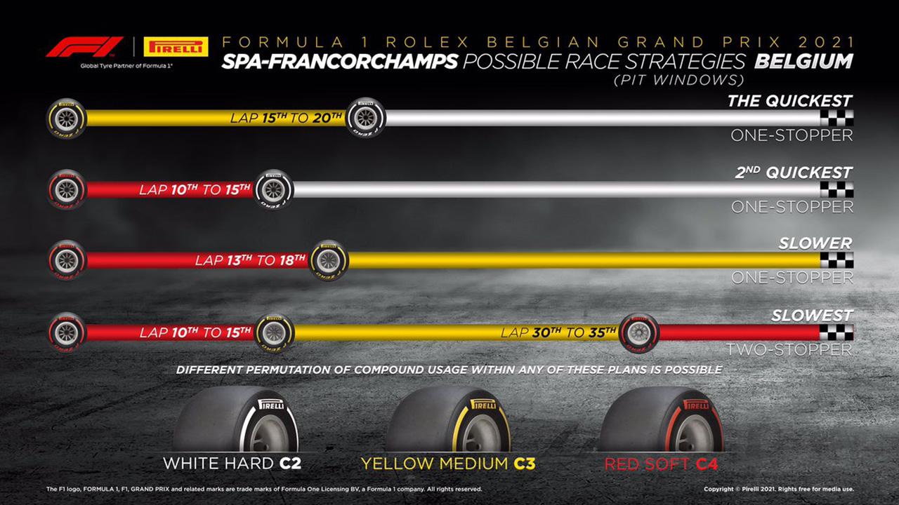 2021年 F1ベルギーGP 決勝:タイヤ戦略予想