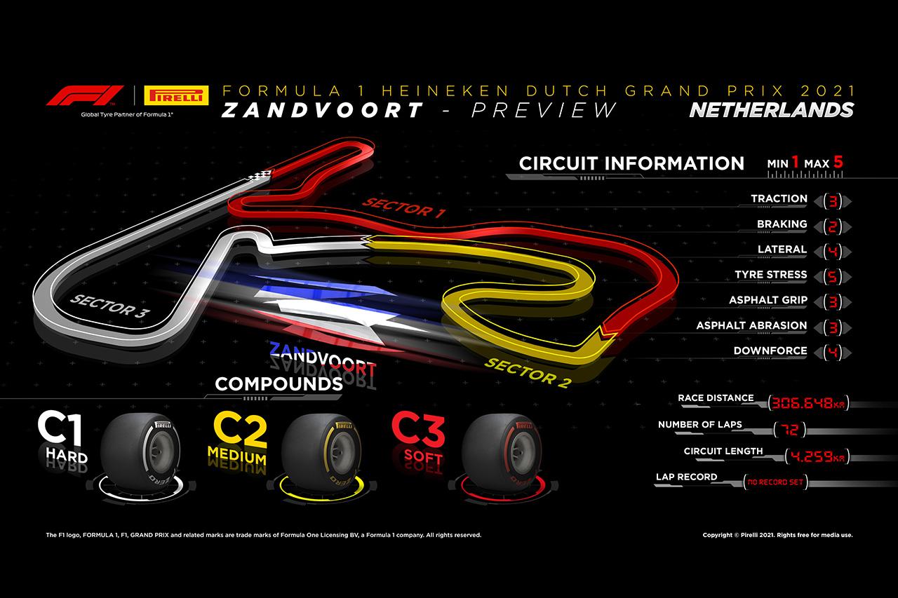 2021年 第13戦 F1オランダGP:サーキット&タイヤコンパウンド解説