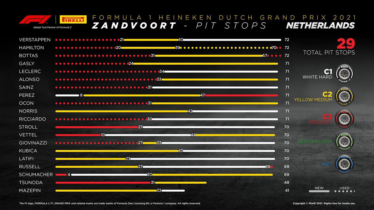 2021 F1 オランダグランプリ