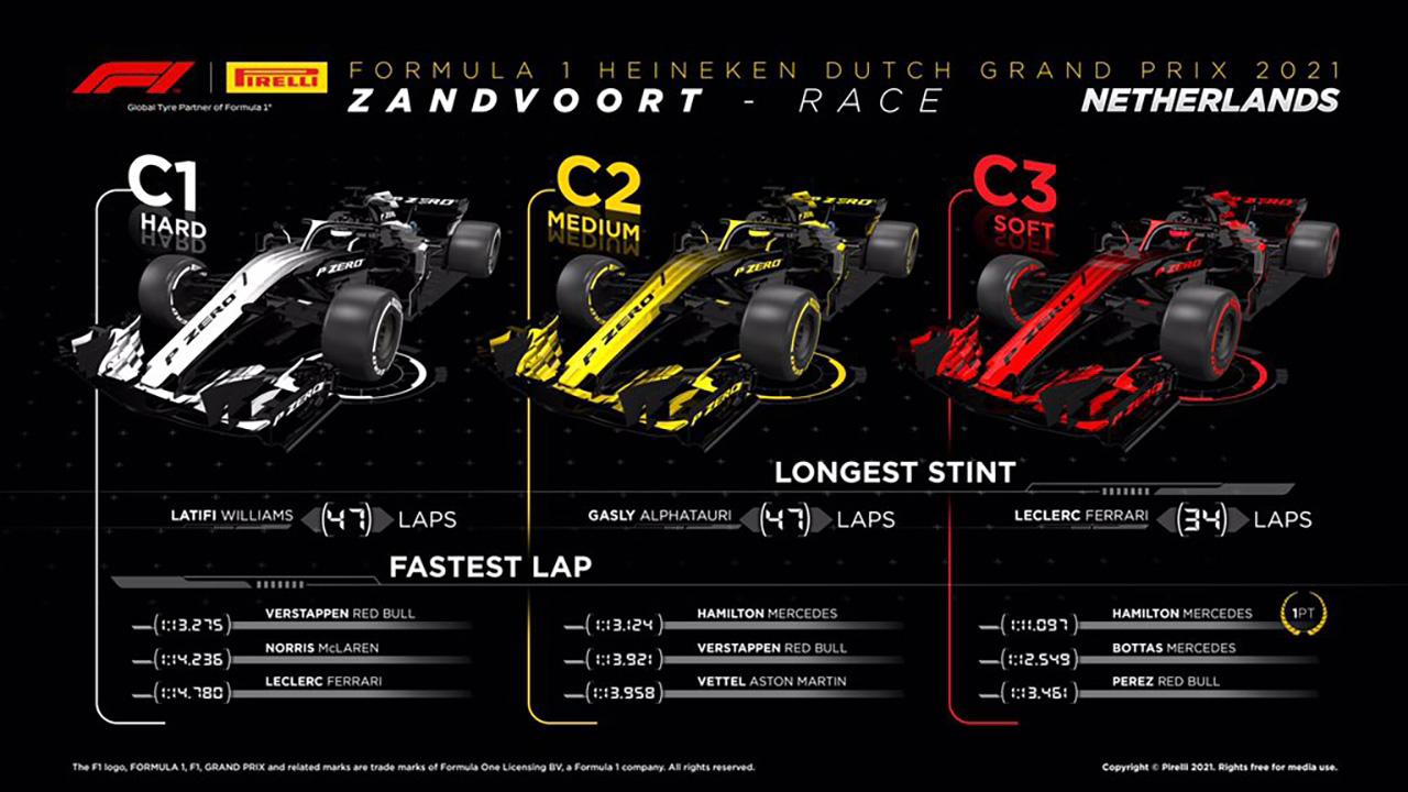 2021年 F1オランダグランプリ