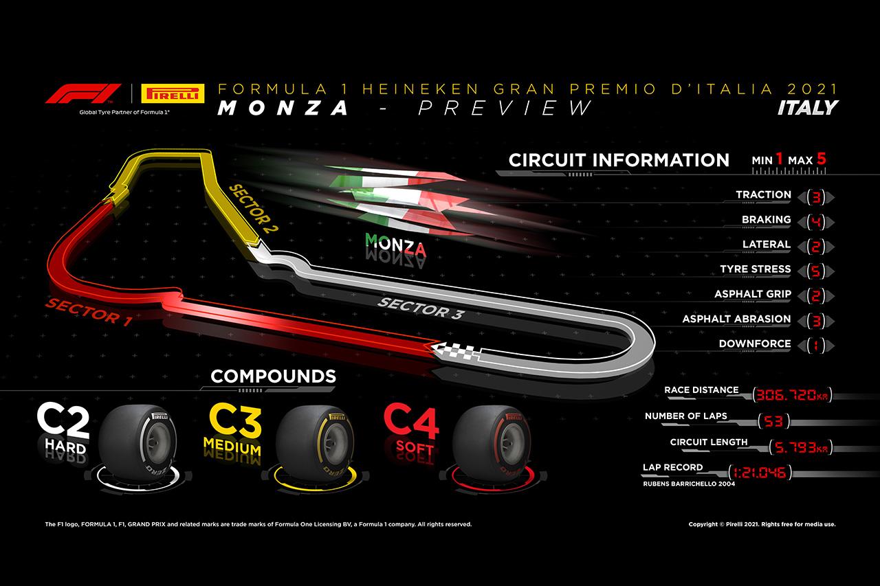 2021年 第14戦 F1イタリアGP:サーキット&タイヤコンパウンド解説