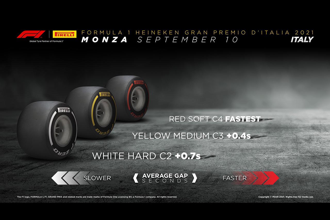 F1イタリアGP:各コンパンド間のタイム差は0.3~0.4秒