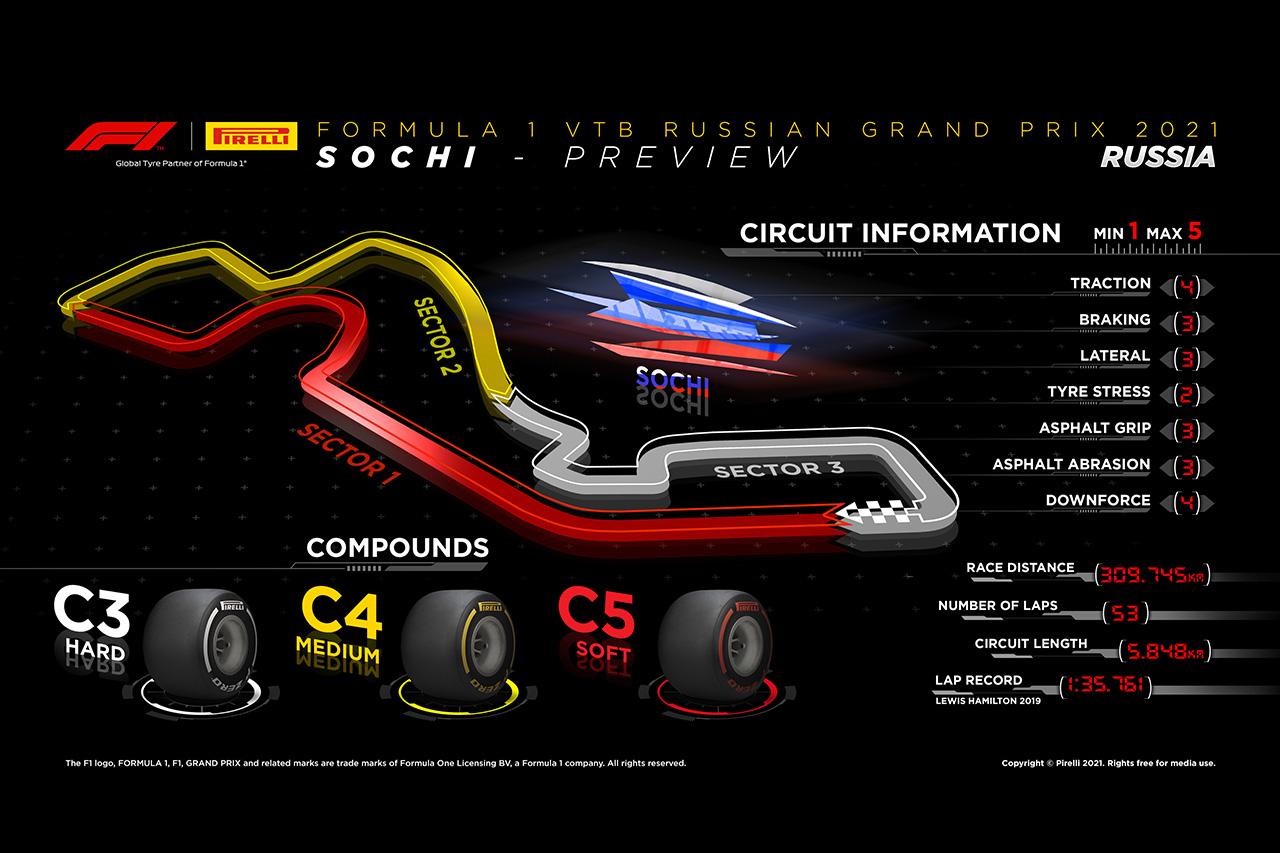 2021年 第15戦 F1ロシアGP:サーキット&タイヤコンパウンド解説